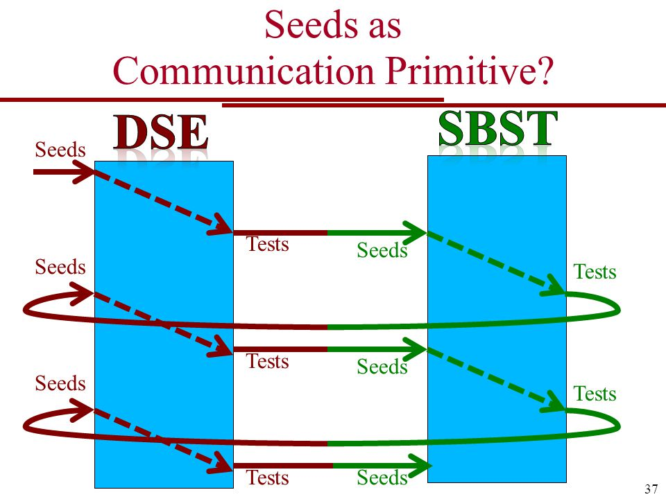 Seeds as Communication Primitive 37 Seeds Tests Seeds Tests Seeds Tests Seeds TestsSeeds