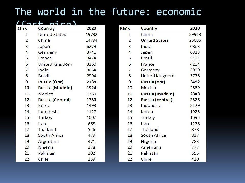 The world in the future: economic (fast rise)