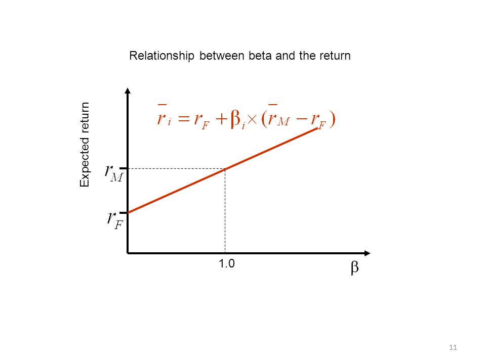 11 Expected return  1.0 Relationship between beta and the return