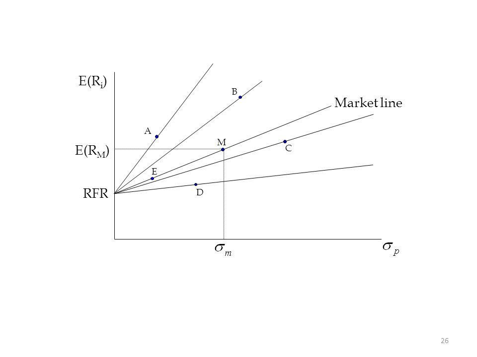 26 E(R i ) M RFR E(R M ) Market line A B C D E