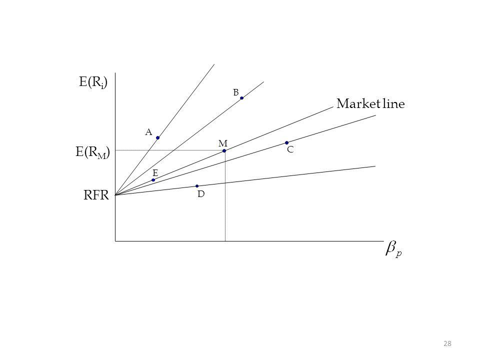 28 E(R i ) M RFR E(R M ) Market line A B C D E