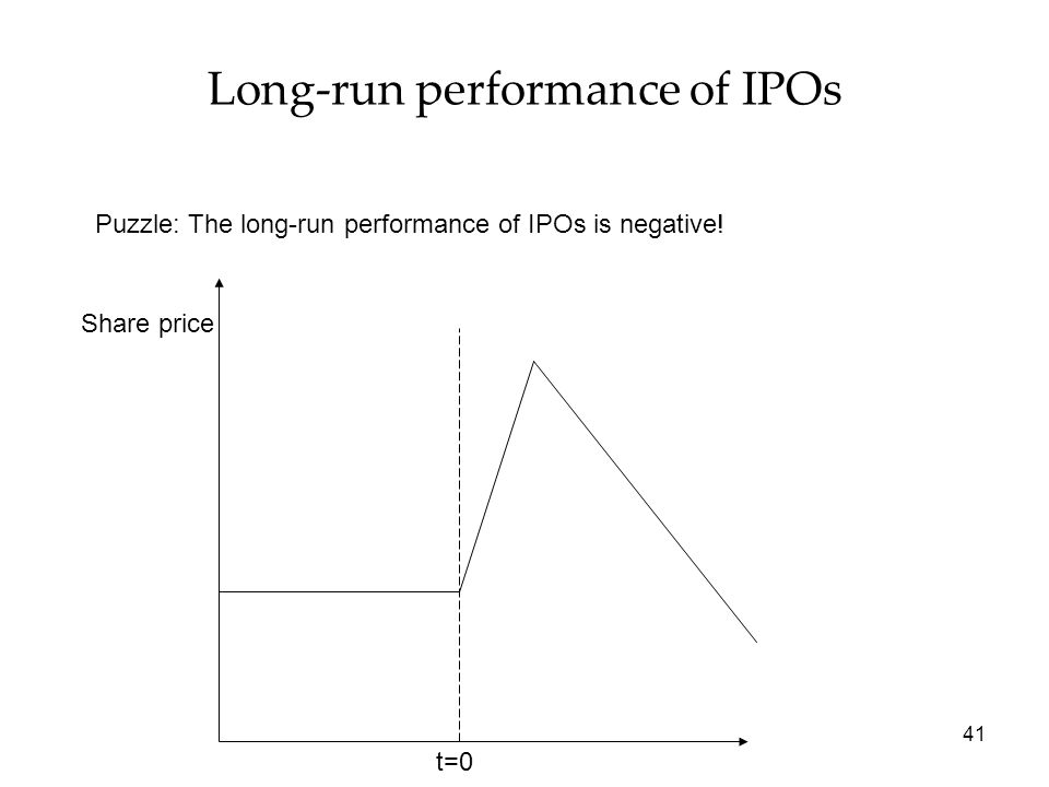 41 Long-run performance of IPOs t=0 Share price Puzzle: The long-run performance of IPOs is negative!