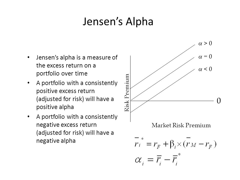 Jensen's Alpha Jensen's alpha is a measure of the excess return on a portfolio over time A portfolio with a consistently positive excess return (adjusted for risk) will have a positive alpha A portfolio with a consistently negative excess return (adjusted for risk) will have a negative alpha Risk Premium Market Risk Premium 0  > 0  = 0  < 0