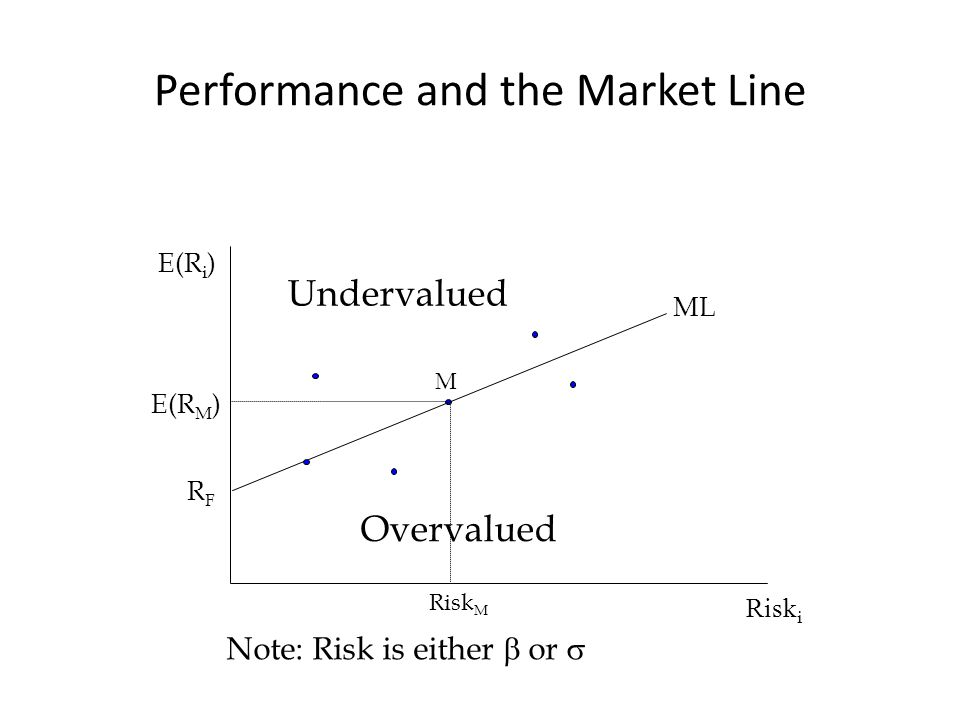 Performance and the Market Line Risk i E(R i ) M RFRF Risk M E(R M ) ML Undervalued Overvalued Note: Risk is either  or 