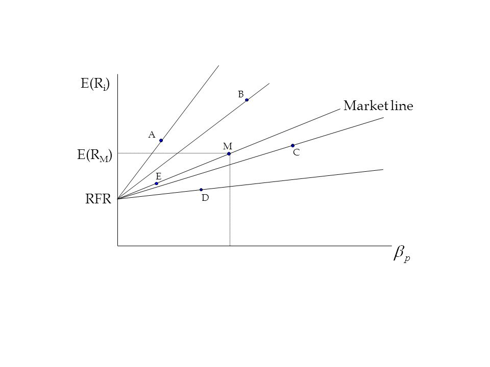 E(R i ) M RFR E(R M ) Market line A B C D E