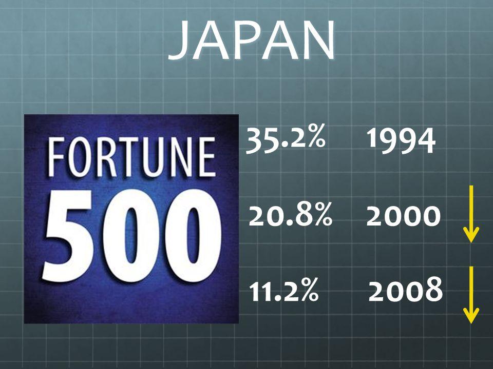 JAPAN 35.2% 1994 20.8% 2000 11.2% 2008