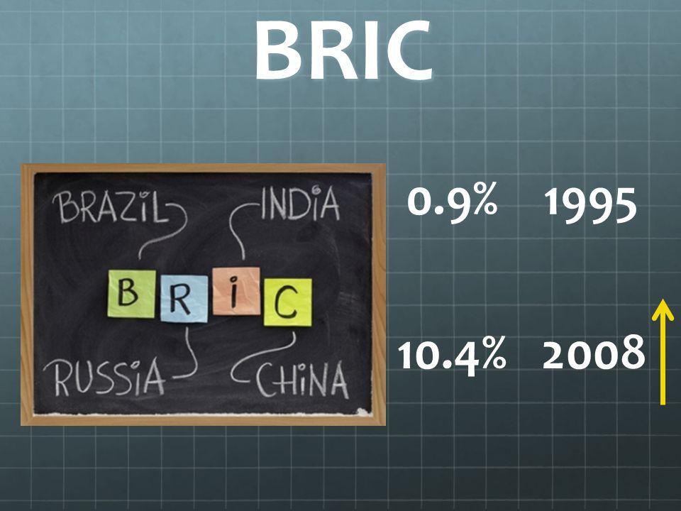 BRIC 0.9% 1995 10.4% 2008