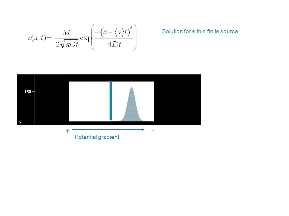 + - Potential gradient Solution for a thin finite source
