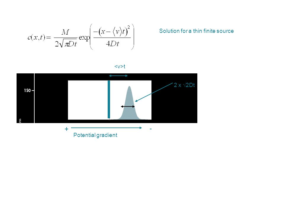 t + - Potential gradient 2 x √2Dt Solution for a thin finite source