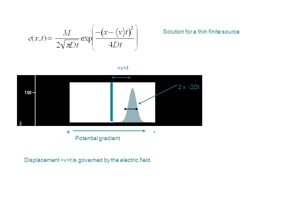 t + - Potential gradient 2 x √2Dt Solution for a thin finite source Displacement t is governed by the electric field