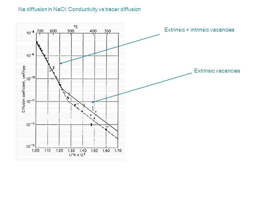 Na diffusion in NaCl: Conductivity vs tracer diffusion Extrinsic + intrinsic vacancies Extrinsic vacancies