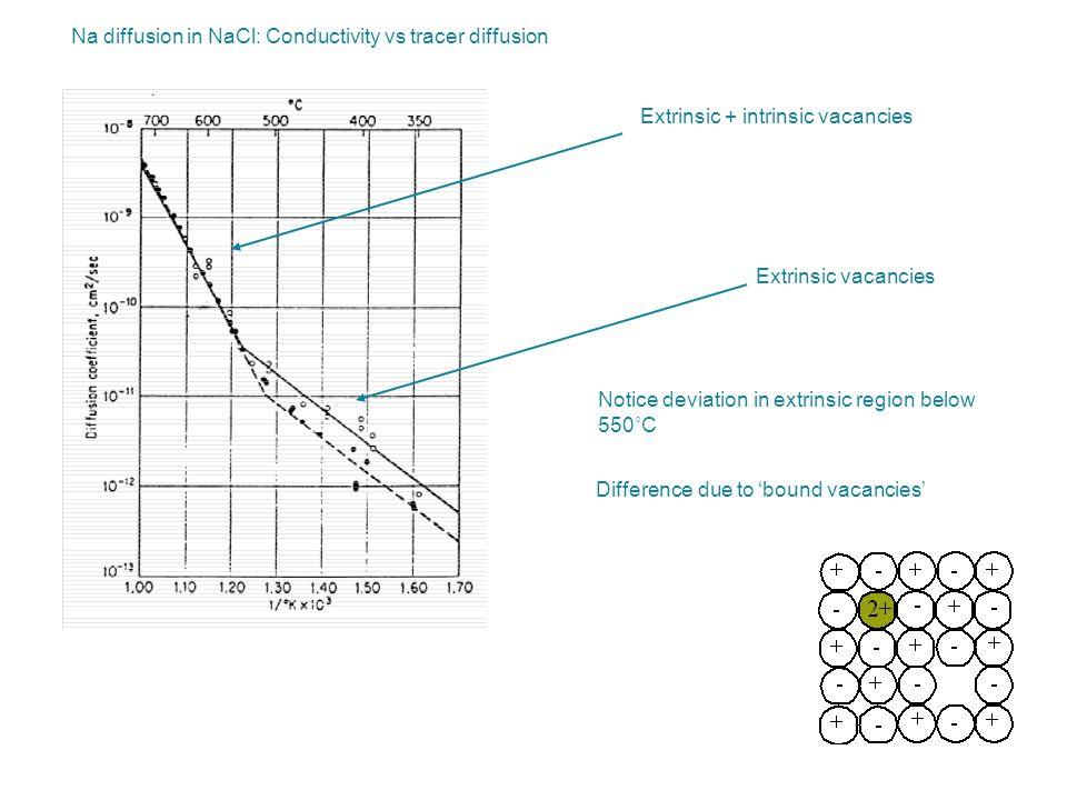 Na diffusion in NaCl: Conductivity vs tracer diffusion Extrinsic + intrinsic vacancies Extrinsic vacancies Notice deviation in extrinsic region below