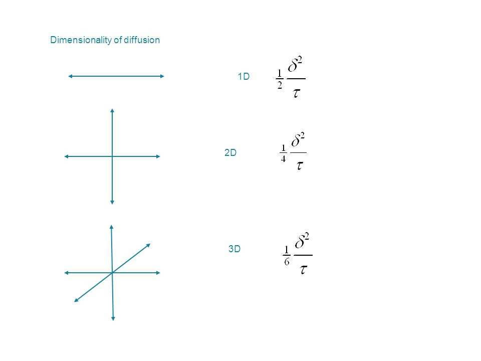 Dimensionality of diffusion 1D 2D 3D