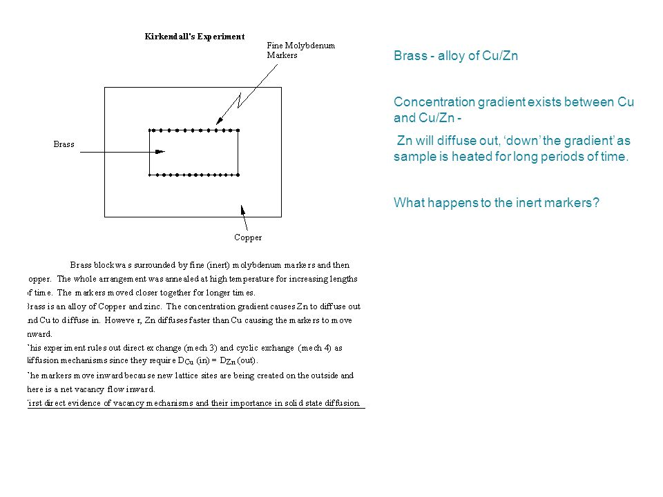 Brass - alloy of Cu/Zn Concentration gradient exists between Cu and Cu/Zn - Zn will diffuse out, 'down' the gradient' as sample is heated for long per