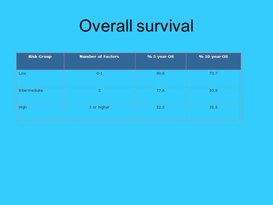 Overall survival Risk GroupNumber of Factors% 5 year OS% 10 year OS Low0-190.670.7 Intermediate277.650.9 High3 or higher52.535.5