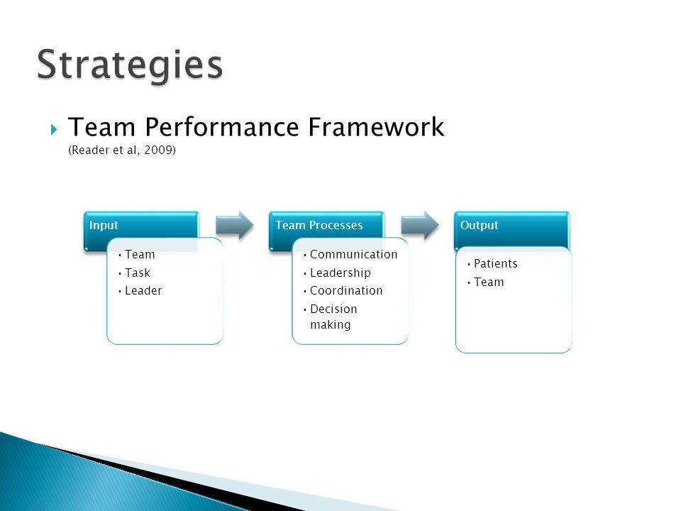  Team Performance Framework (Reader et al, 2009) Input Team Task Leader Team Processes Communication Leadership Coordination Decision making Output Patients Team