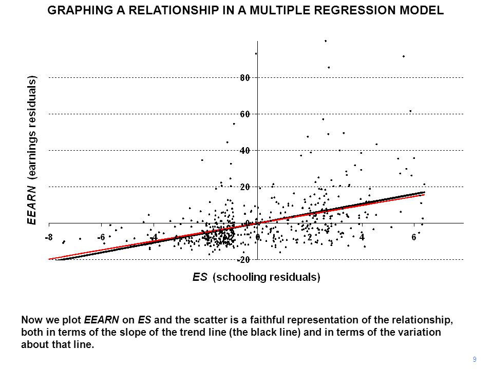 GRAPHING A RELATIONSHIP IN A MULTIPLE REGRESSION MODEL 9 Now we plot EEARN on ES and the scatter is a faithful representation of the relationship, both in terms of the slope of the trend line (the black line) and in terms of the variation about that line.
