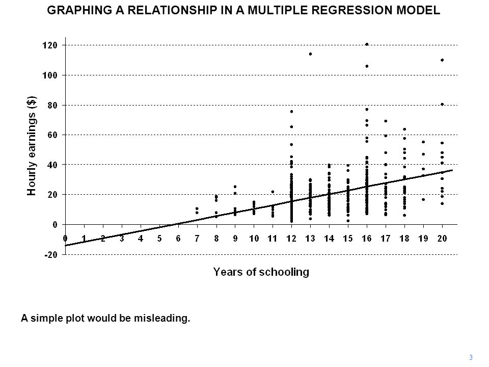 GRAPHING A RELATIONSHIP IN A MULTIPLE REGRESSION MODEL 3 A simple plot would be misleading.