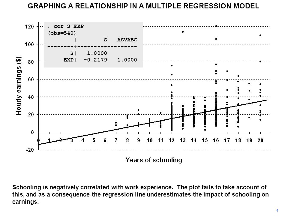 GRAPHING A RELATIONSHIP IN A MULTIPLE REGRESSION MODEL 4 Schooling is negatively correlated with work experience.