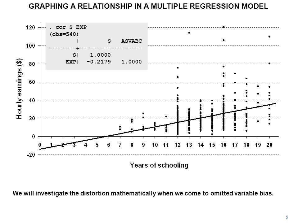 GRAPHING A RELATIONSHIP IN A MULTIPLE REGRESSION MODEL 5.