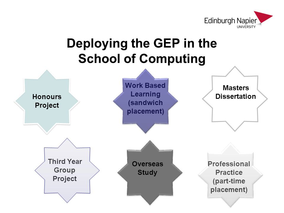 Deploying the GEP in the School of Computing Third Year Group Project Work Based Learning (sandwich placement) Professional Practice (part-time placement) Masters Dissertation Honours Project Overseas Study