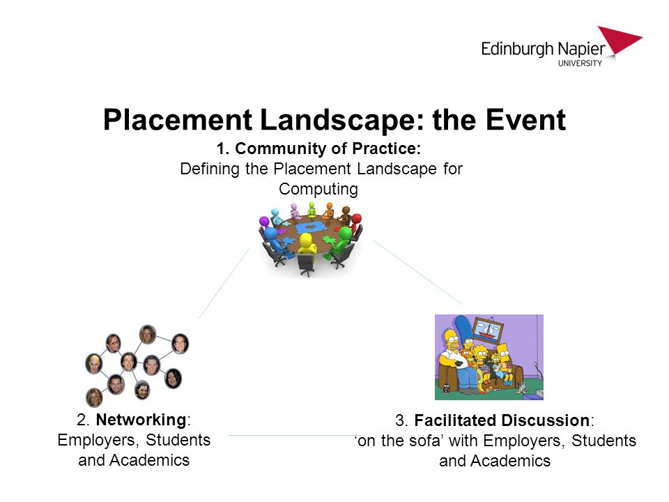 Placement Landscape: the Event 2. Networking: Employers, Students and Academics 1. Community of Practice: Defining the Placement Landscape for Computi