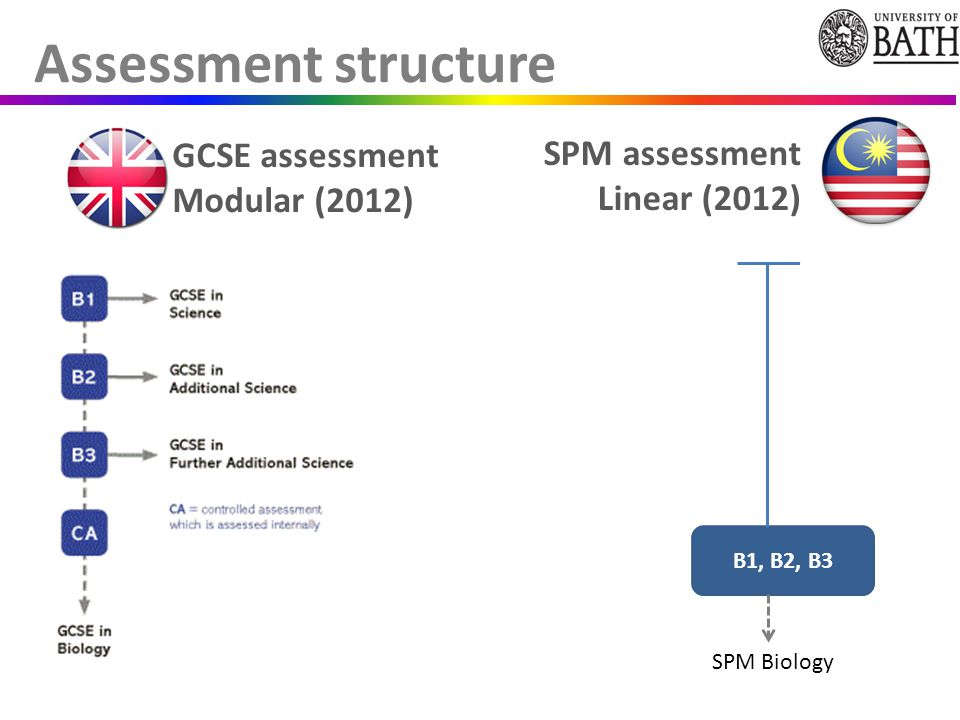 Assessment structure GCSE assessment Modular (2012) SPM assessment Linear (2012) B1, B2, B3 SPM Biology