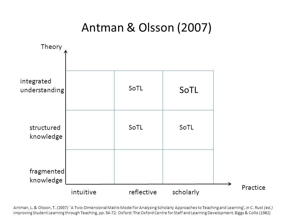 SoTL Performance Index Trigwell, K.& Felten, P.