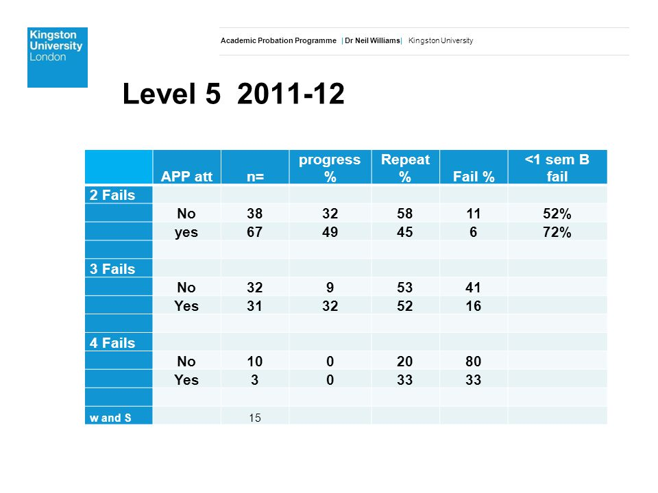 Level APP attn= progress % Repeat %Fail % <1 sem B fail 2 Fails No % yes % 3 Fails No Yes Fails No Yes3033 w and S15