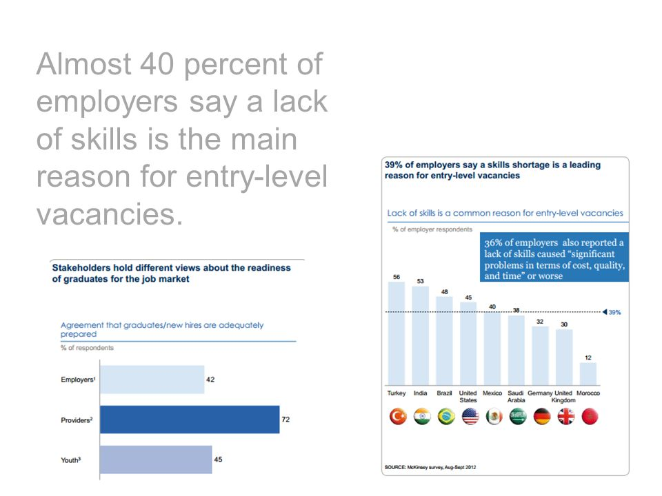 Almost 40 percent of employers say a lack of skills is the main reason for entry-level vacancies.