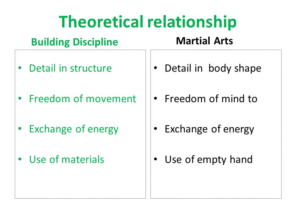 Theoretical relationship Detail in structure Freedom of movement Exchange of energy Use of materials Detail in body shape Freedom of mind to Exchange of energy Use of empty hand Building Discipline Martial Arts
