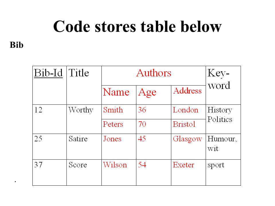 Code stores table below. Bib