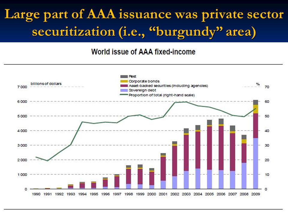Large part of AAA issuance was private sector securitization (i.e., burgundy area)