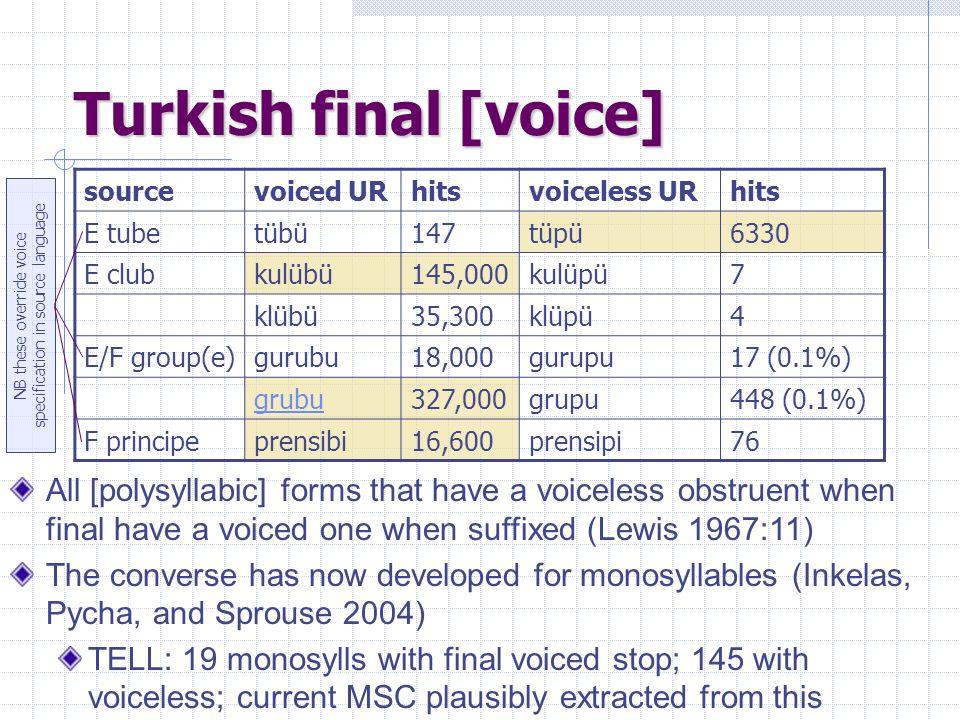 Turkish final [voice] sourcevoiced URhitsvoiceless URhits E tubetübü147tüpü6330 E clubkulübü145,000kulüpü7 klübü35,300klüpü4 E/F group(e)gurubu18,000gurupu17 (0.1%) grubu327,000grupu448 (0.1%) F principeprensibi16,600prensipi76 All [polysyllabic] forms that have a voiceless obstruent when final have a voiced one when suffixed (Lewis 1967:11) The converse has now developed for monosyllables (Inkelas, Pycha, and Sprouse 2004) TELL: 19 monosylls with final voiced stop; 145 with voiceless; current MSC plausibly extracted from this NB these override voice specification in source language