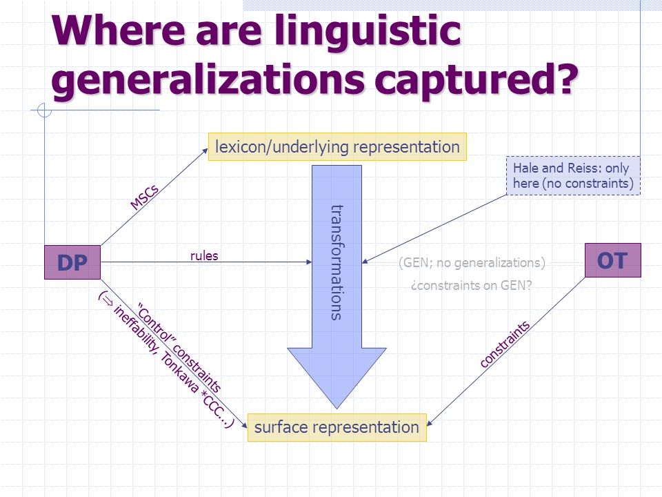 Where are linguistic generalizations captured? lexicon/underlying representation surface representation transformations DP OT (GEN; no generalizations