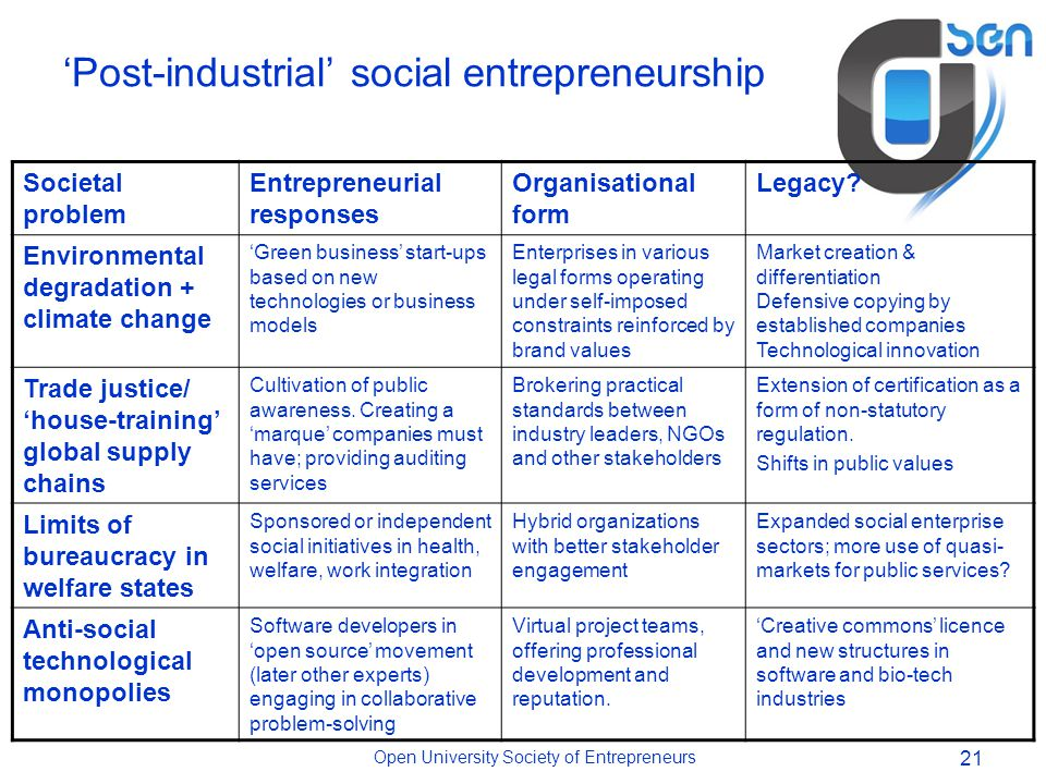 Open University Society of Entrepreneurs 21 'Post-industrial' social entrepreneurship Societal problem Entrepreneurial responses Organisational form Legacy.