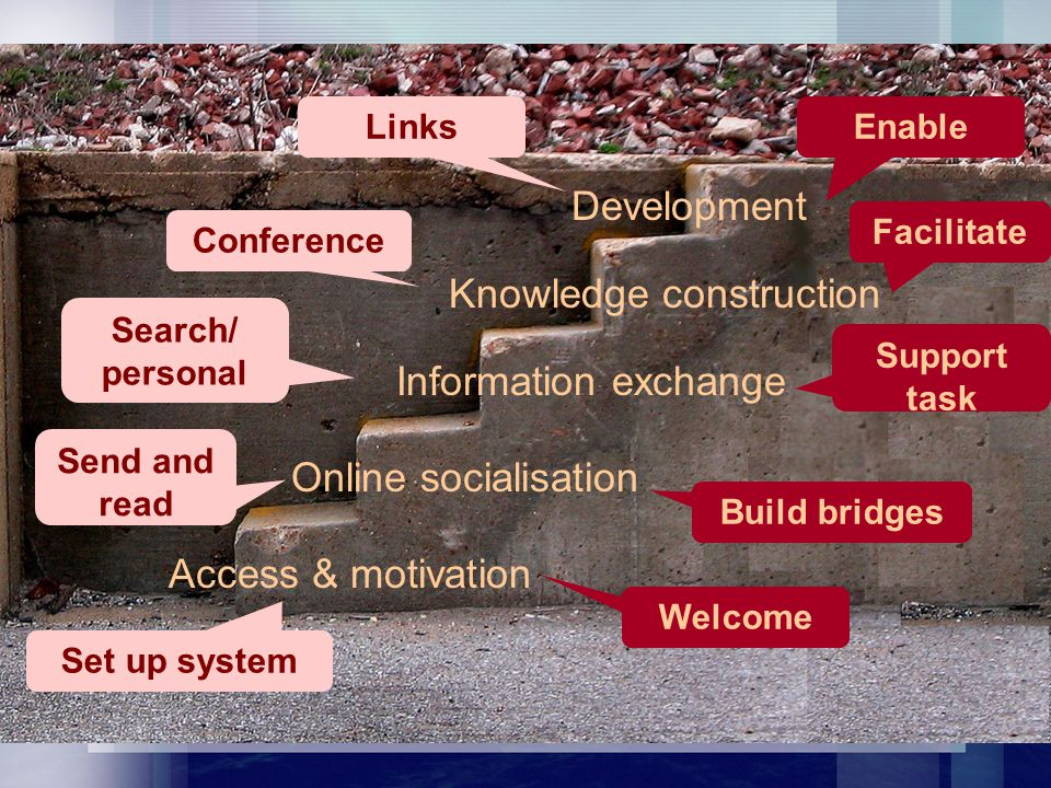 Access & motivation Online socialisation Information exchange Knowledge construction Development Welcome Build bridges Support task Facilitate Enable Set up system Send and read Search/ personal Conference Links