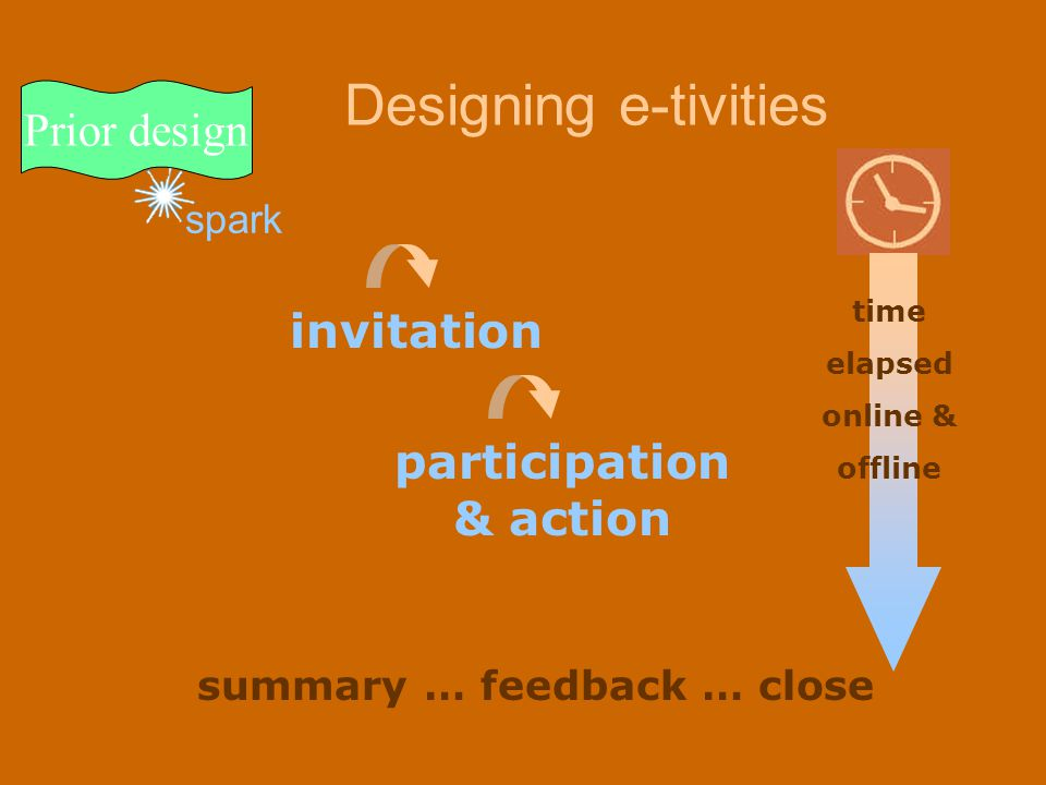 spark Designing e-tivities invitation participation & action time elapsed online & offline summary … feedback … close Prior design