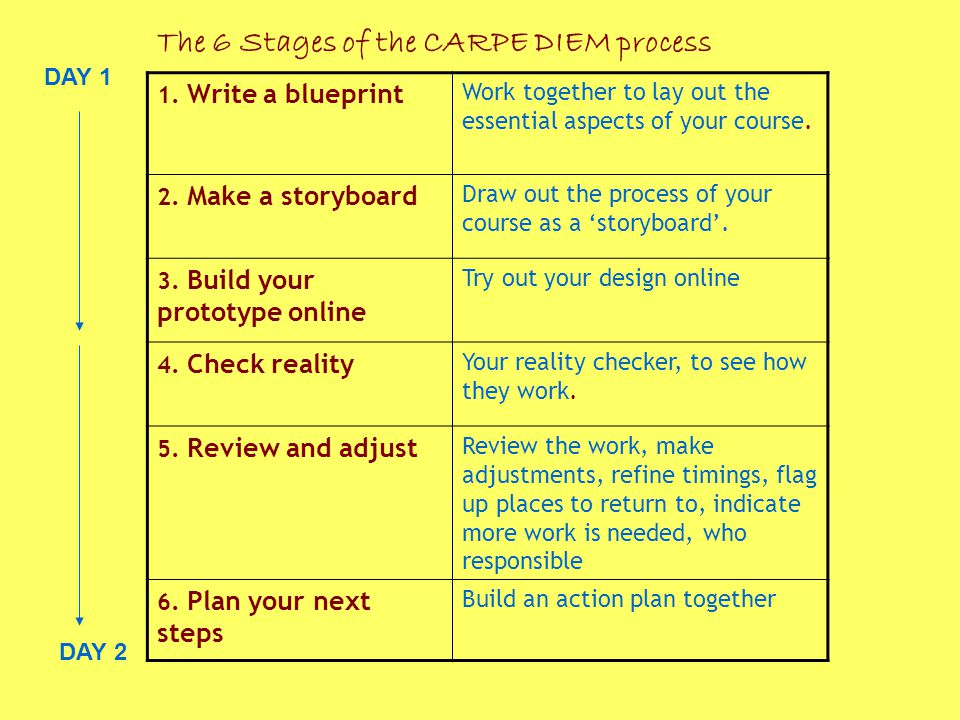 The 6 Stages of the CARPE DIEM process DAY 1 DAY 2 1.