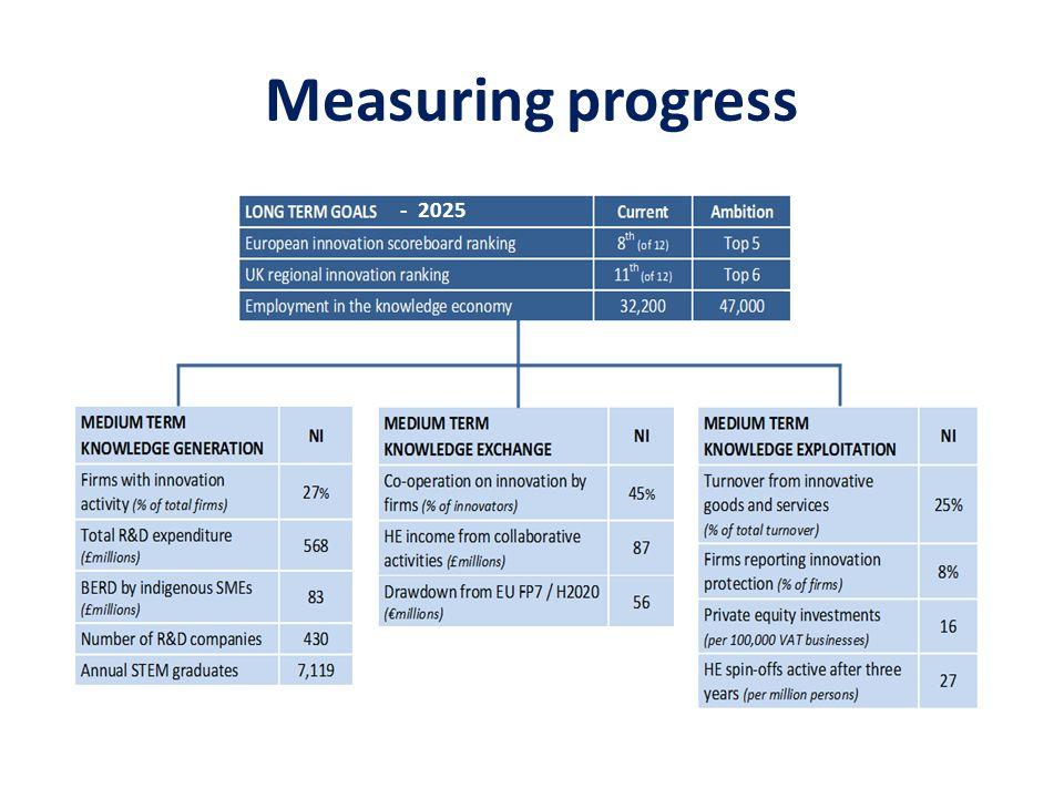 Measuring progress - 2025