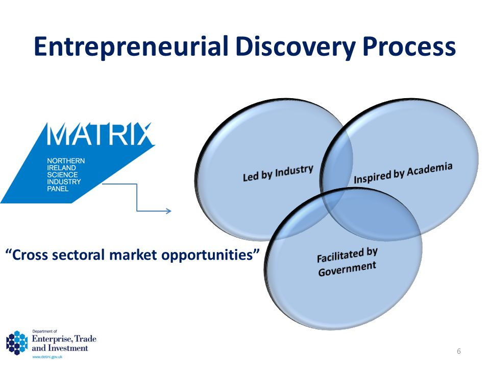 """""""Cross sectoral market opportunities"""" 6 Entrepreneurial Discovery Process"""