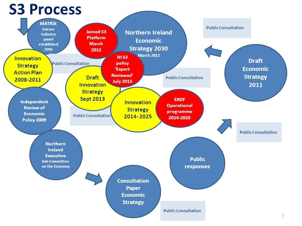 Public Consultation MATRIX Science Industry panel established 2006 Public Consultation Northern Ireland Economic Strategy 2030 March 2012 Public Consu
