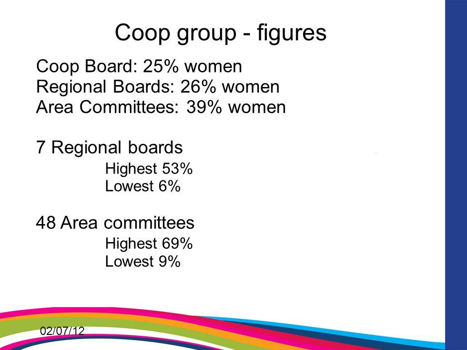 02/07/12 Coop group - figures Coop Board: 25% women Regional Boards: 26% women Area Committees: 39% women 7 Regional boards Highest 53% Lowest 6% 48 Area committees Highest 69% Lowest 9%