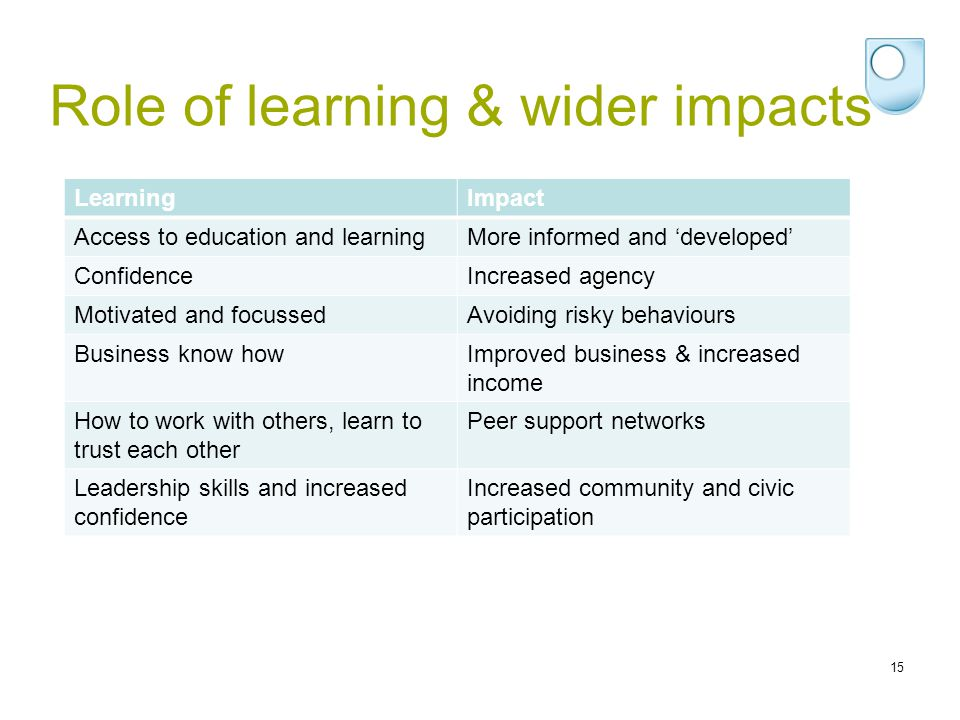15 LearningImpact Access to education and learningMore informed and 'developed' ConfidenceIncreased agency Motivated and focussedAvoiding risky behaviours Business know howImproved business & increased income How to work with others, learn to trust each other Peer support networks Leadership skills and increased confidence Increased community and civic participation Role of learning & wider impacts