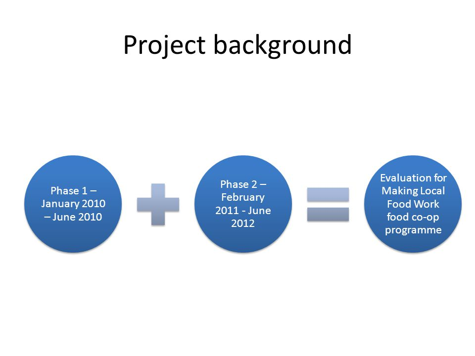Project background Phase 1 – January 2010 – June 2010 Phase 2 – February 2011 - June 2012 Evaluation for Making Local Food Work food co-op programme