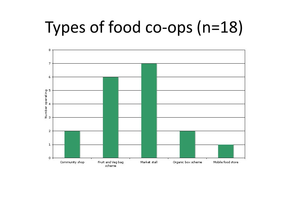 Types of food co-ops (n=18)