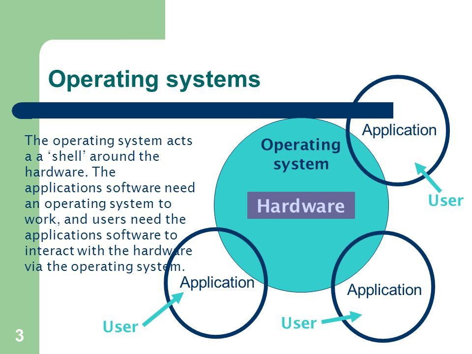 3 Operating systems Hardware Operating system User Application User The operating system acts a a 'shell' around the hardware.