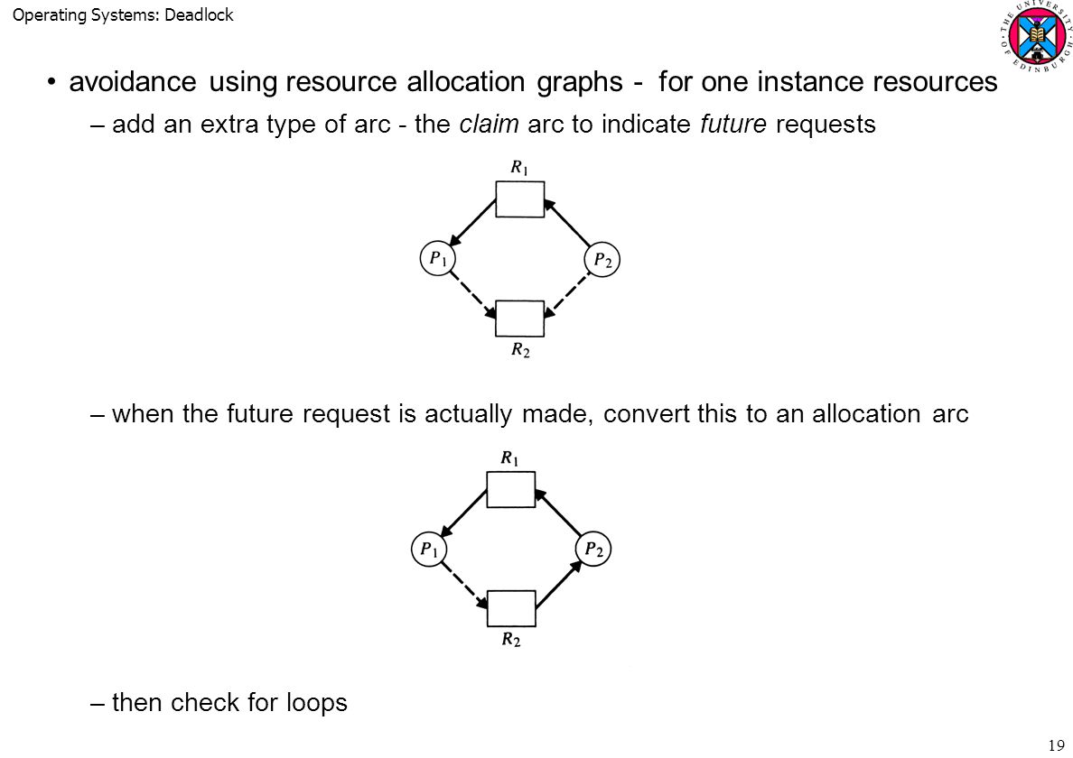 Operating Systems: Deadlock 19 avoidance using resource allocation graphs - for one instance resources –add an extra type of arc - the claim arc to indicate future requests –when the future request is actually made, convert this to an allocation arc –then check for loops