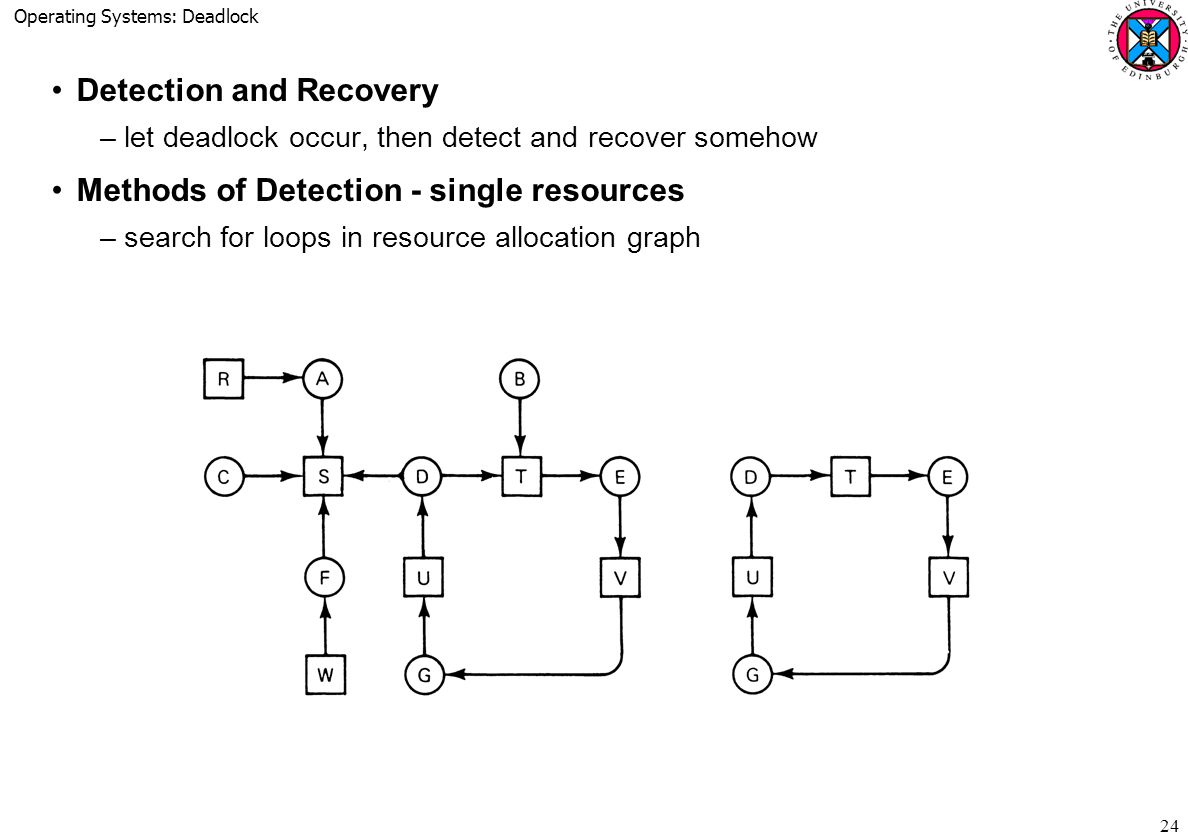Operating Systems: Deadlock 24 Detection and Recovery –let deadlock occur, then detect and recover somehow Methods of Detection - single resources –search for loops in resource allocation graph