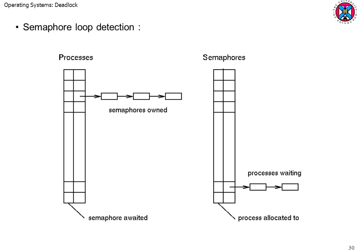Operating Systems: Deadlock 30 Semaphore loop detection :